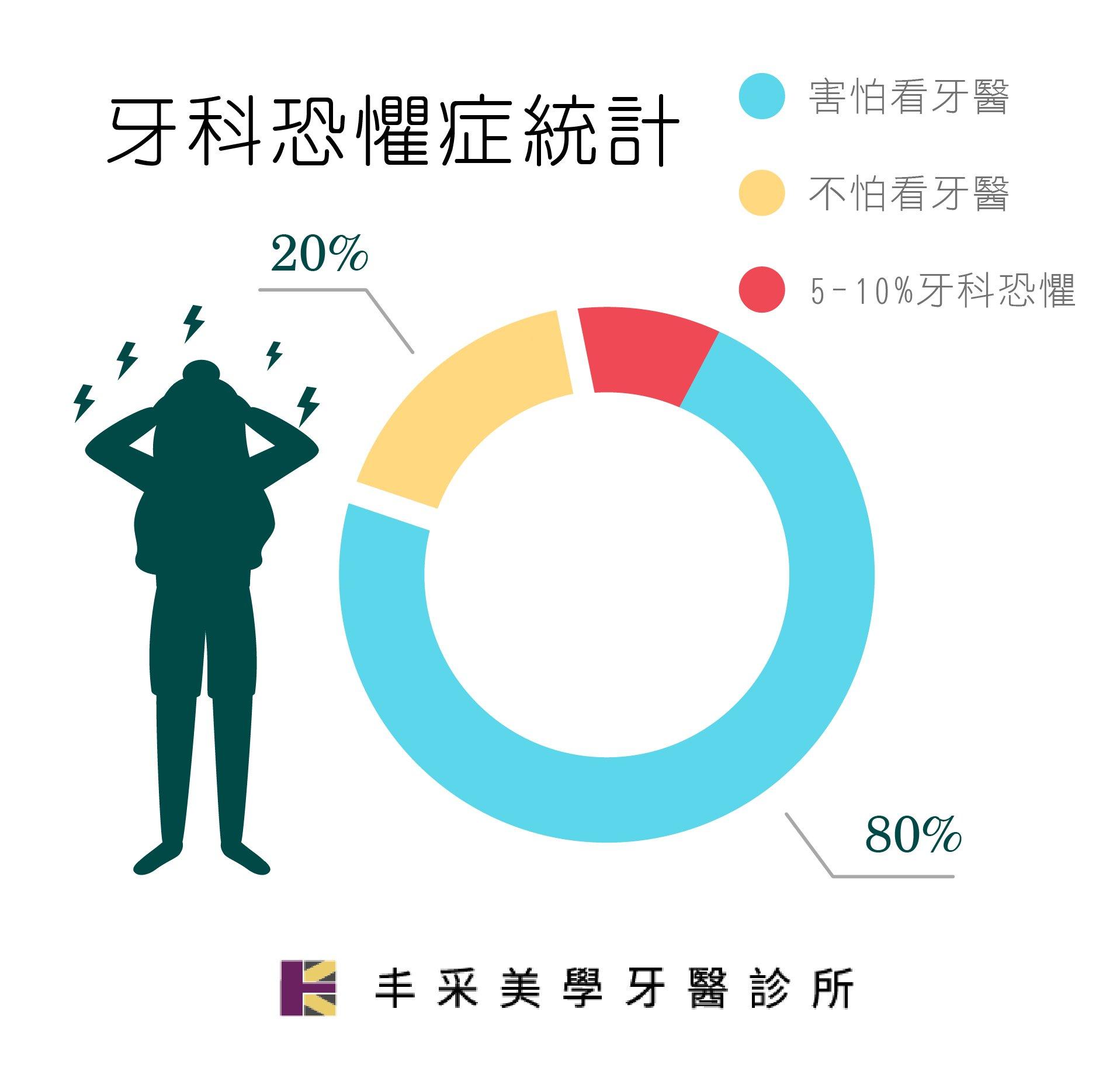 丰采美學牙醫-台灣人牙科恐懼統計數據