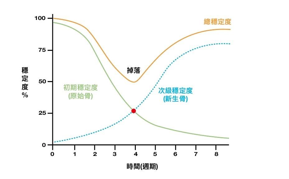 丰采美學牙醫-植體骨頭穩定度曲線圖